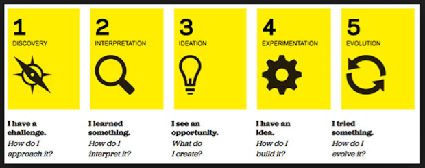 process-designthinking